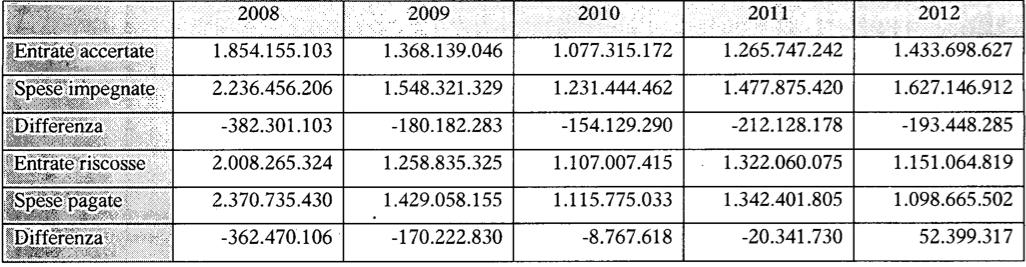 Dimensione complessiva delle entrate e delle spese, sia in termini di competenza che in termini di cassa
