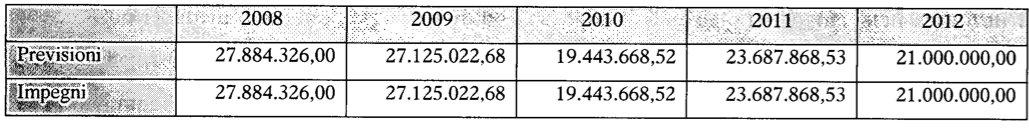 contributi annui tpl 2008-2012