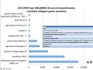 tabella green economy